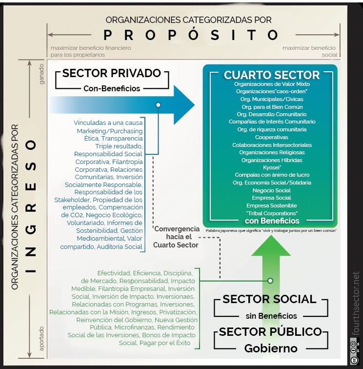 Qué es el Cuarto Sector? Empresas con ánimo de cambio ...