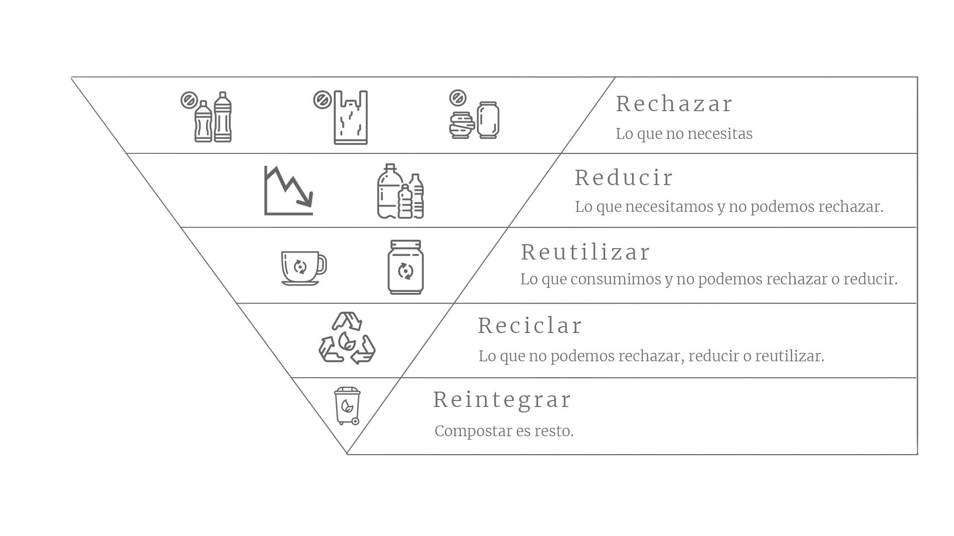 5r zero waste pirámide