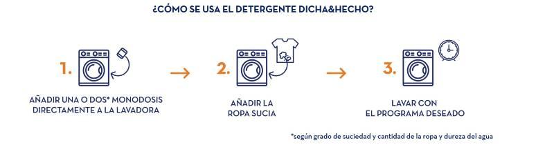 Cápsulas hidrosolubles ecológicas. Detergente líquido para lavadora